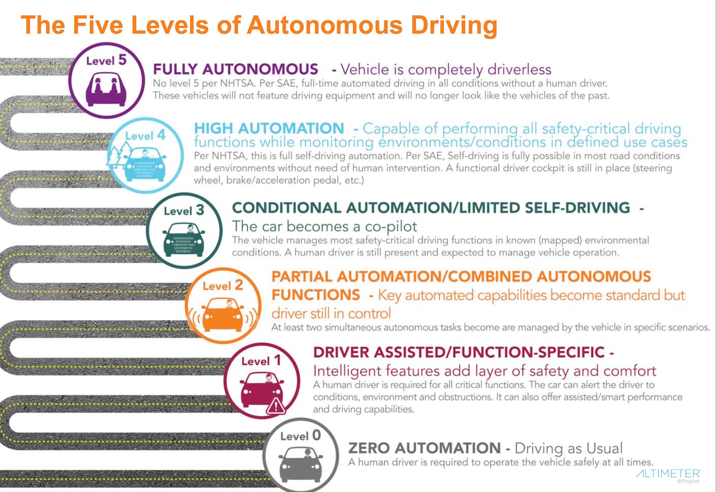 Autonomous Cars - 6 levels.png