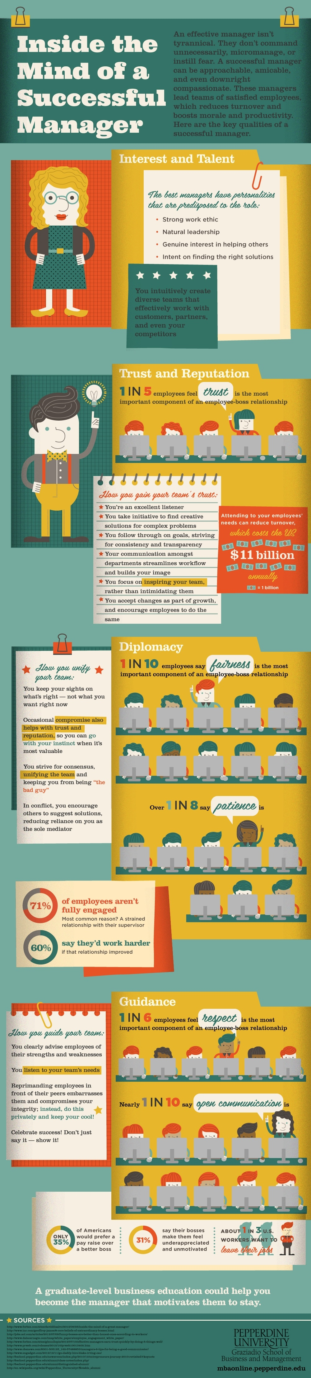Successful Manager Infographic
